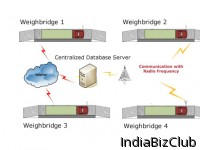 Centralized Database Weighing Solutions
