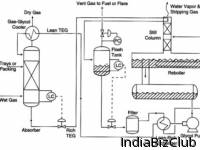 Natural Gas Dehydration Services In India Ked India