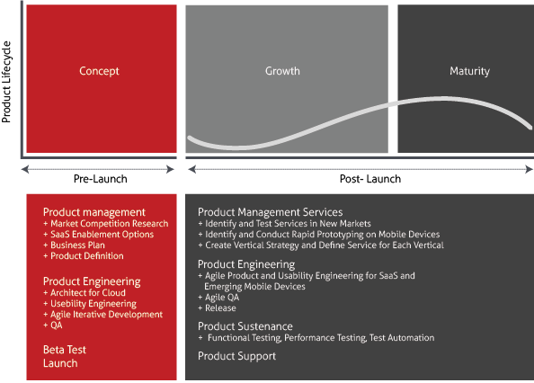 Emerging PDLC for SaaS Software Applications