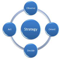 Marketing Strategy and Development Services