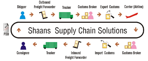 Supply Chain Solutions Services